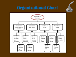 Hershey S Organizational Chart And Organizational Structure