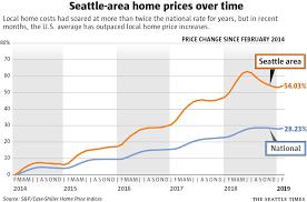 King County Median Home Price Chart Seattle Area Housing Market Splits Into 2 Dramatically