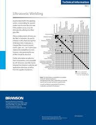 Ultrasonic Welding Polymers Characteristics And
