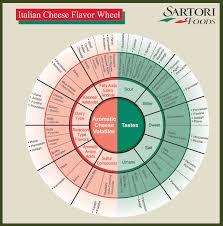 Cheese Flavor Chart