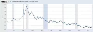 30 Year Mortgage Rate Chart Historical What Are Historic Mortgage Levels In The Usa Especially