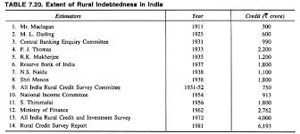 essay on the problem of rural indebtedness in  essay 3 nsso study on farmer s indebtedness 2003