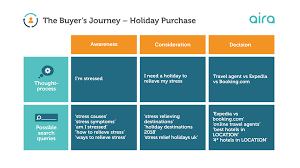Evolving Keyword Research To Match Your Buyers Journey Moz