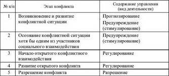 Виды конфликтов реферат курсовая работа диплом Скачать  Реферат на тему виды конфликтов с содержанием и введением