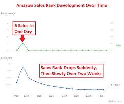 The Amazon Sales Rank Bsr Sellics