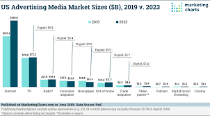 Podcast Charts Usa Us Online And Traditional Media Advertising Outlook 2019
