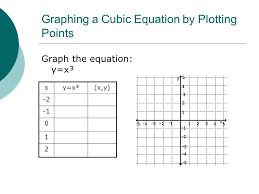 graphing a cubic equation by plotting points