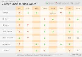 wine aging chart why vintage variation matters wine folly