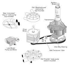 Tips For Troubleshooting Washing Machine
