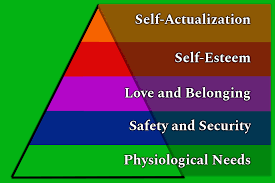 Maslow Hierarchy Of Needs Maslows Hierarchy Of Needs A Motivational Theory Agile