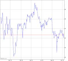 Unc Chart Account United Corporations Stock Chart Unc
