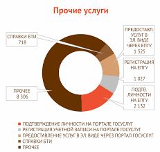 МФЦ Дзержинска Отчеты Декабрь 2016