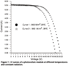 methodology for photovoltaic modules characterization and shading as the temperature raises the open circuit voltage decreases a slight increase of the short circuit current
