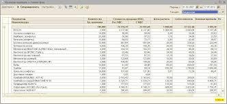 Валовая прибыль по типу цен С Программист Заказчику надо было анализировать прибыль исходя из типа цен немного изменил стандартный отчет Валовая прибыль и вот что получилось
