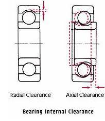 Radial Internal Clearance