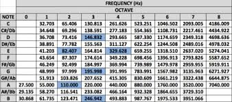 Kick Drum Frequency Range Chart Why Tuning Your Drums Is Essential For Any Successful Edm