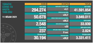 Türkiye'nin 17 Nisan koronavirüs tablosu açıklandı: Vaka sayısı can yakıyor  - Yeni Şafak