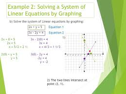 example 2 solving a system of linear equations by graphing