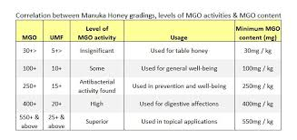 Faqs Manuka Honey Manuka Honey Uses What Is Manuka Honey