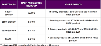 Scentsy Shipping Chart Host A Scentsy Party With Independent Consultant Mary Gregory