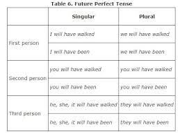 Singular And Plural Verbs Chart Forming Verb Tenses