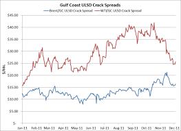 Brent Wti Crude Oil Spread Continues To Collapse