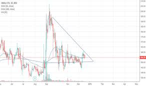 Hikal Share Price Chart Hikal Stock Price And Chart Nse Hikal Tradingview India