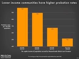Punishing Poverty The High Cost of Probation Fees in