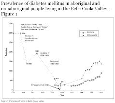 Prevalence Of Diabetes Mellitus In Aboriginal And