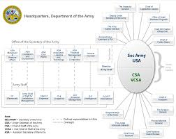 Netcom Org Chart File Organization Of The Department Of The Army Headquarters