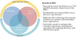 Buyer Management Operations Bmo B2b Revenue Operations