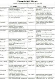 Young Living Vs Doterra Comparison Chart Luxury 220 Best