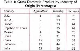as a less developed country gross domestic product by industry of origin