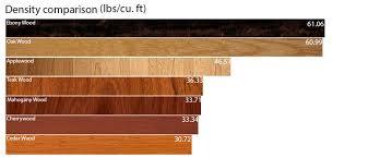 type of furniture wood. Brilliant Furniture Home Furniture With Type Of Furniture Wood