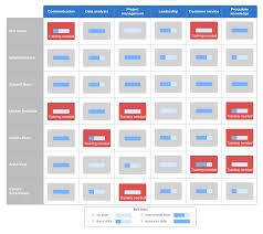 How To Develop A Competency Framework Lucidchart Blog