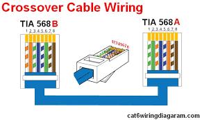 rj ethernet wiring diagram color code cat cat wiring diagram standard crossover cable wiring diagram rj45 cable