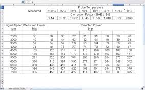 Want To Learn About Dyno Power Figure Manipulation Read On