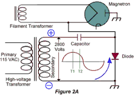 the voltage doubler circuit used in microwave oven high voltage circuit operation of a half wave voltage doubler circuit used in a microwave oven