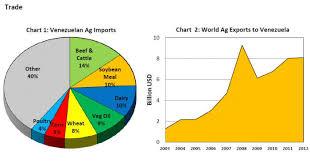 Charts Venezuela Venezuela Prospects For U S Agricultural Exports Usda