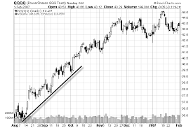 How To Understand Stock Charts How To Draw Trend Lines On A Stock Chart