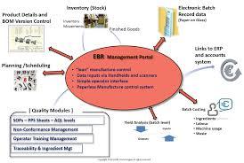 EBR Management (Electronic Batch Record) - Verify Technologies