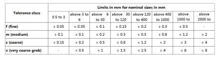 Iso 2768 M Tolerance Chart Standard Gb T1804 M Iso 2768 1 2 Alumina Ceramics