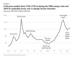 Gold Price Chart 50 Years Ahead Of The Herd