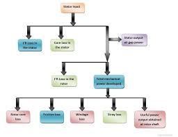 power flow diagram and losses of