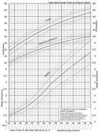Infant Bmi Chart Qmsdnug Org