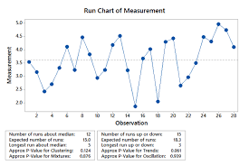 Run Charts Coursework Sample