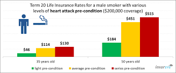 life insurance and heart for male smokers