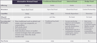 Compare Mutual Funds Chart Alternative Mutual Fund Liquidity Spectrum Investment