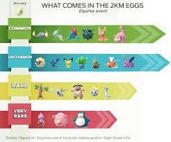 Pokemon Go Egg Chart Pokemon Go Equinox Event Guide 2km Egg Chart Super Incubators