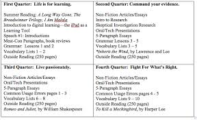honors writing and oral communication age of awareness medium course content by quarter
